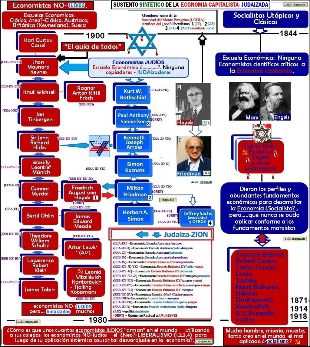 economistasjudaizados-y-economistas-judios-autor-idexnami