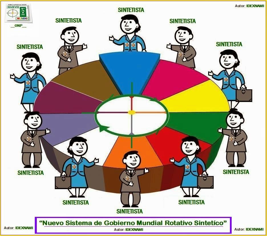 modelo-de-gobierno-rotativo-sintetico-autor-idexnami-b