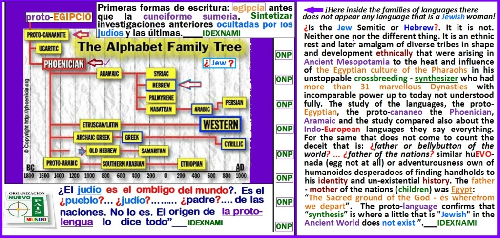Derivaciones del alfabeto proto-egipcio - proto-cananeo - IDEXNAMI