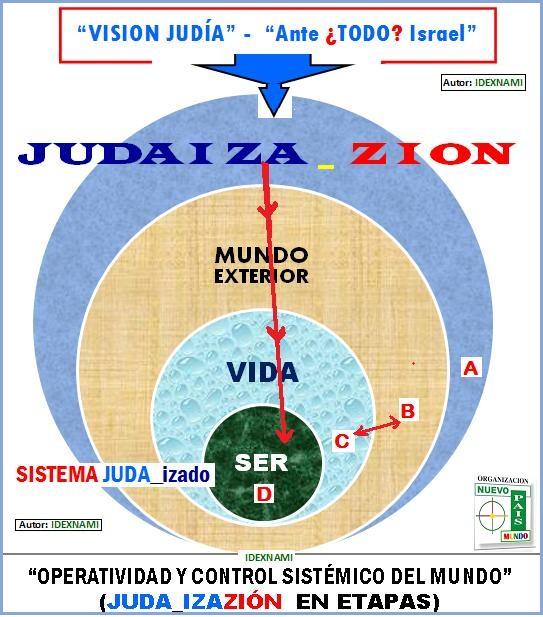 JUDAIZACIONdelmundoenetapas-IDEXNAMI-