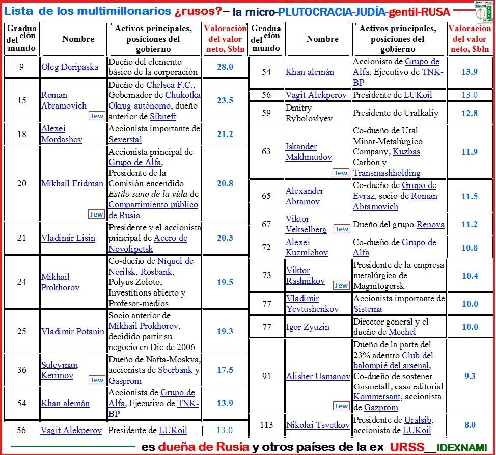 Lista ARU-1 de multimillonarios JUDÍO-gentiles (rusos) - autor - IDEXNAMI