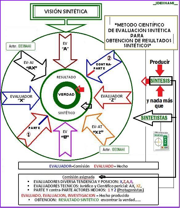 Metodo de Evbaluacion Sintetica - Autor - IDEXNAMI