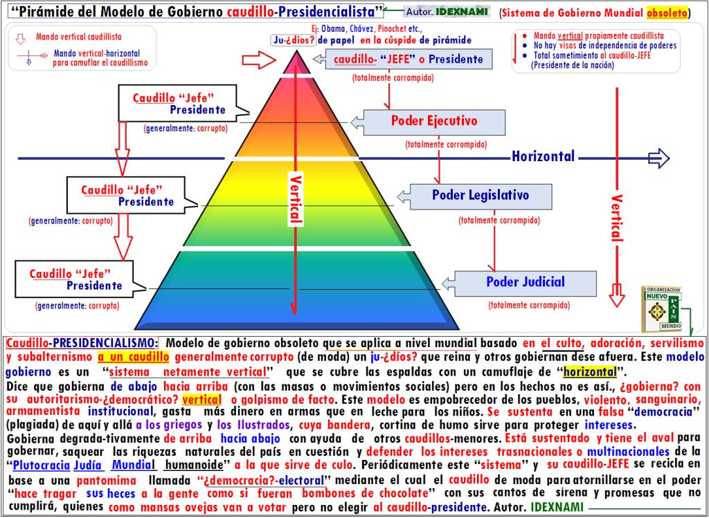 Piramide del Modelo de gobierno caudillo-presidencialista-IDEXNAMI