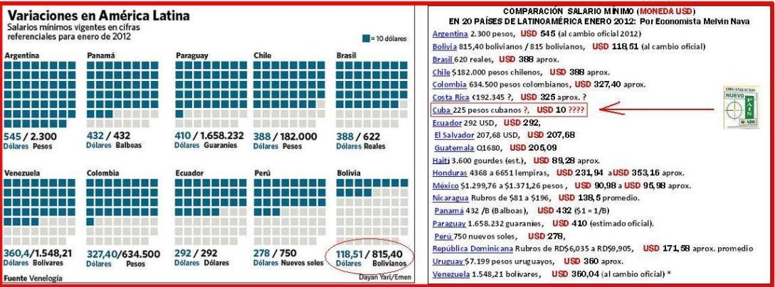 salarios-minimos-de-Latinoamerica