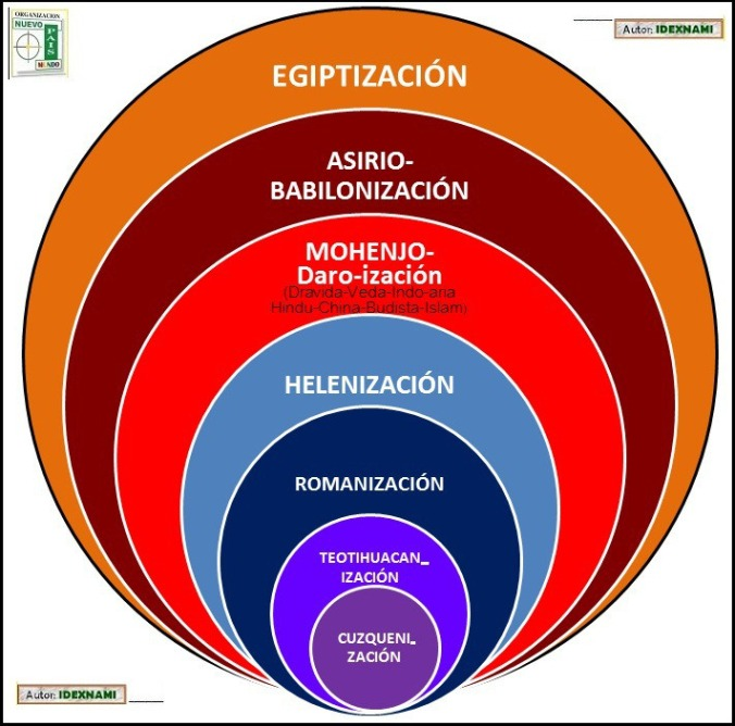 la-egiptizacion-del-mundo-idexnami
